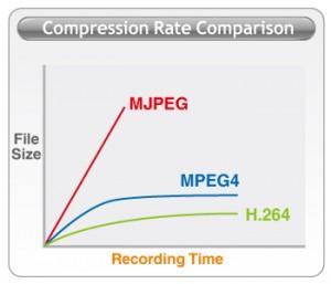 kompresja h264
